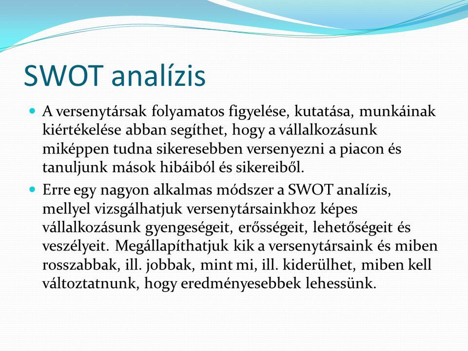SWOT analízis A versenytársak folyamatos figyelése, kutatása, munkáinak kiértékelése abban segíthet, hogy a vállalkozásunk miképpen tudna sikeresebben