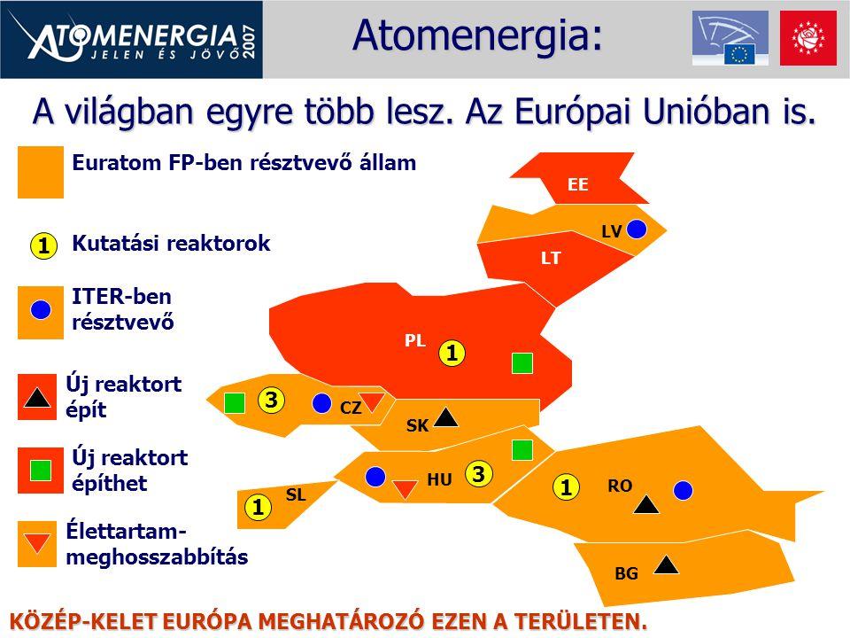 A világban egyre több lesz. Az Európai Unióban is. PL CZ SK SL HU RO BG LT LV EE Kutatási reaktorok Euratom FP-ben résztvevő állam ITER-ben résztvevő