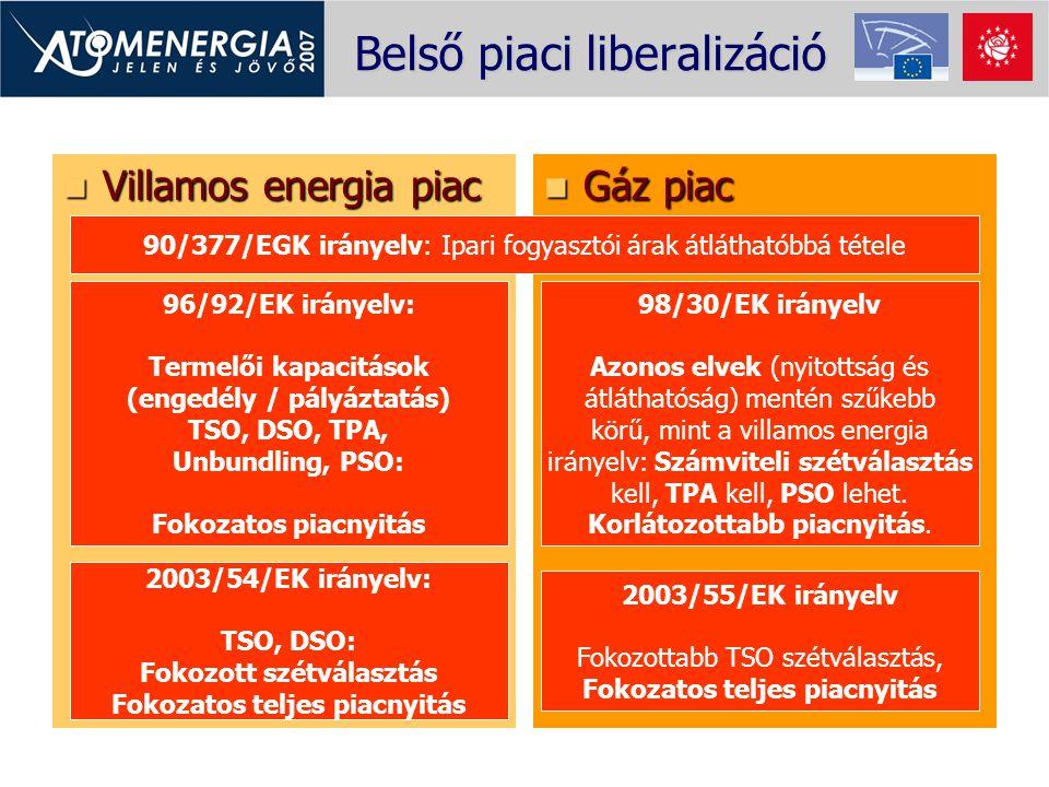 Belső piaci liberalizáció Villamos energia piac Villamos energia piac Gáz piac Gáz piac 90/377/EGK irányelv: Ipari fogyasztói árak átláthatóbbá tétele
