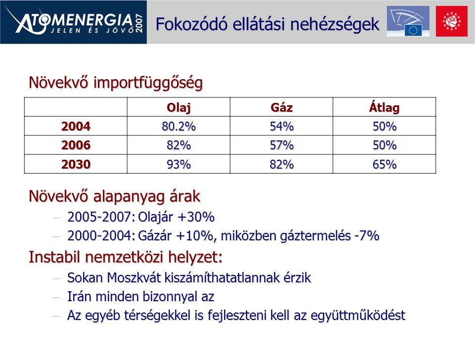 Fokozódó ellátási nehézségek Növekvő importfüggőség Növekvő alapanyag árak –2005-2007: Olajár +30% –2000-2004: Gázár +10%, miközben gáztermelés -7% In