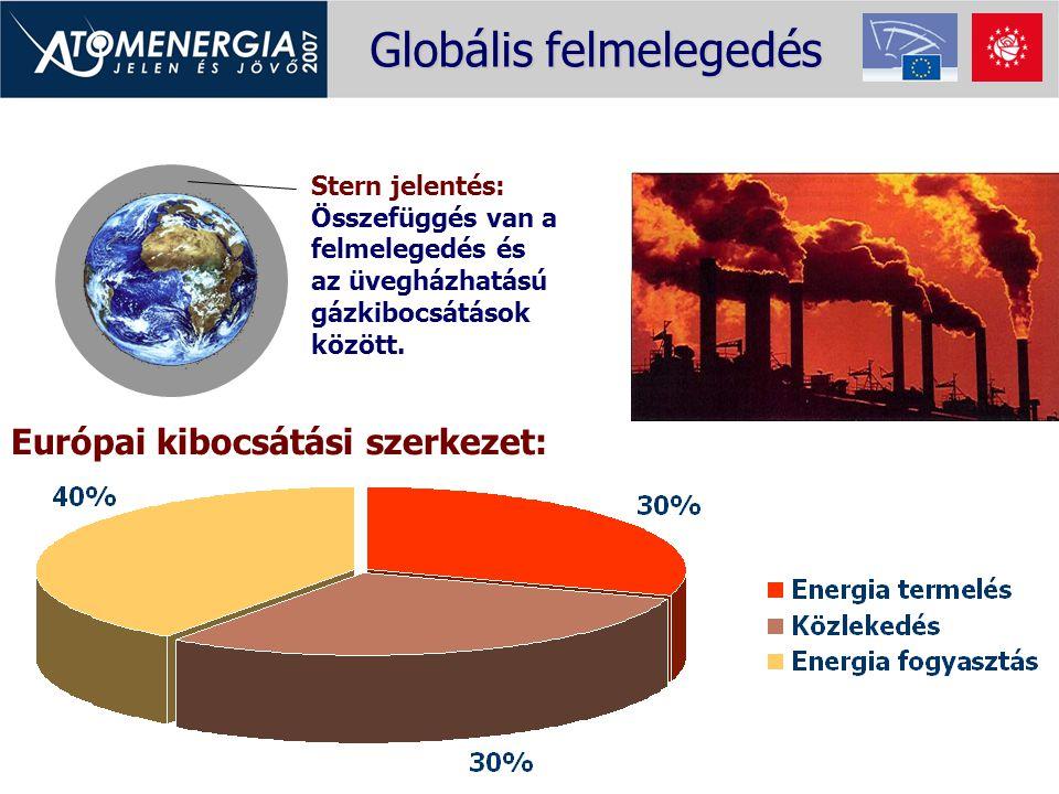 Globális felmelegedés Stern jelentés: Összefüggés van a felmelegedés és az üvegházhatású gázkibocsátások között. Európai kibocsátási szerkezet: