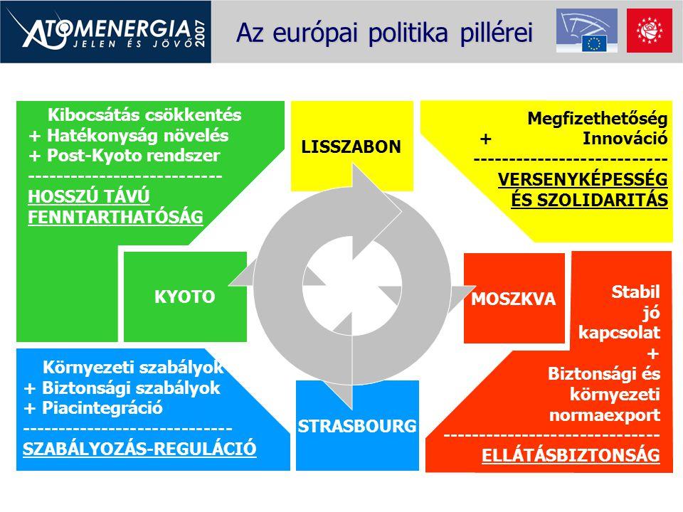 Az európai politika pillérei LISSZABON Megfizethetőség + Innováció --------------------------- VERSENYKÉPESSÉG ÉS SZOLIDARITÁS MOSZKVA Stabil jó kapcs