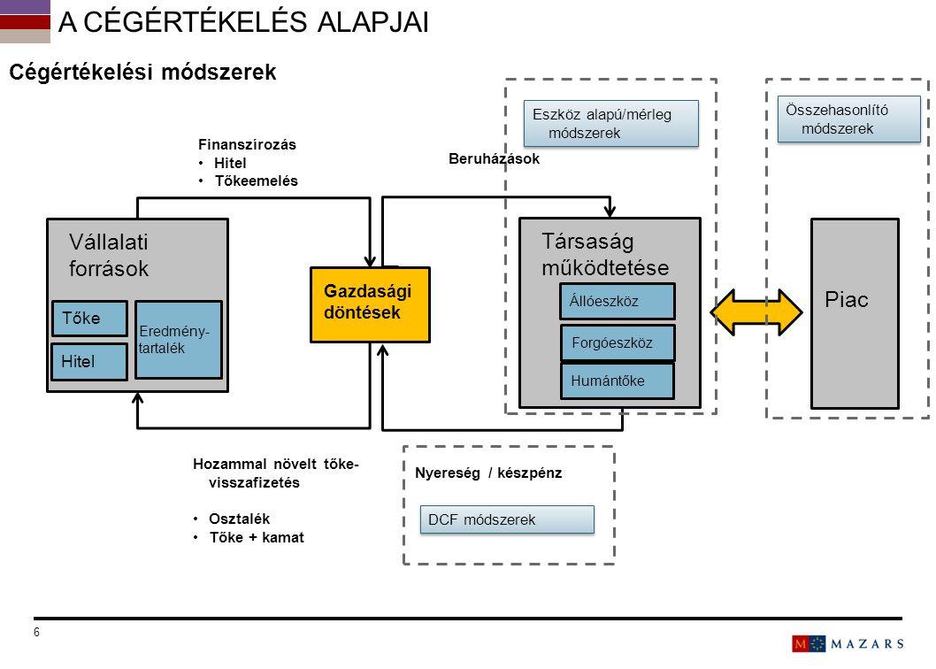 """7 Főbb vállalatértékelési megközelítések és módszerek Mérleg alapúEredmény alapúDCF alapú Egyéb módszerek Becsült üzleti értéket a mérlegből nyerjük Becsült üzleti értéket az eredménykimutatás elemeiből kapjuk Üzleti érték: jövőbeni cash-flow jelenértéke Alternatív módszerek KönyvértékSzorzószámos értékelések: Szabad CFEVA Módosított könyvérték P/E mutatóTulajdonosi CFOpcióárazás alapú Újrabeszerzési értékEBITDA szorzóOsztalék """"Market to book – szorzószám EBIT szorzó Felszámolási értékÁrbevétel szorzó CÉGÉRTÉKELÉSI MÓDSZEREK Az érték soha nem egy pontosan meghatározható összeg: Folyamatosan változik, Jövőbeni feltételezésektől függ, Piaci viszonyok is befolyásolhatják, Szubjektív."""