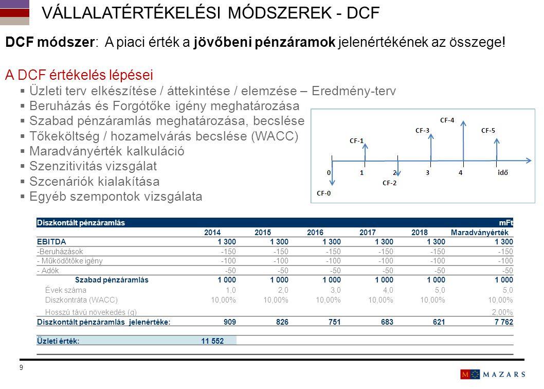 9 DCF módszer: A piaci érték a jövőbeni pénzáramok jelenértékének az összege! A DCF értékelés lépései  Üzleti terv elkészítése / áttekintése / elemzé