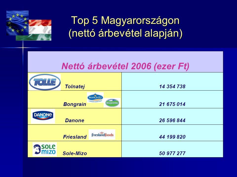 Top 5 Magyarországon (nettó árbevétel alapján) Nettó árbevétel 2006 (ezer Ft) Tolnatej14 354 738 Bongrain21 675 014 Danone26 596 844 Friesland44 199 8