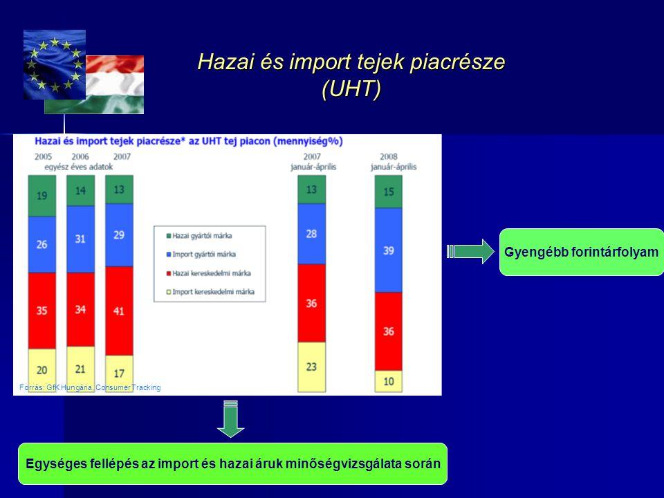 Hazai és import tejek piacrésze (UHT) Gyengébb forintárfolyam Egységes fellépés az import és hazai áruk minőségvizsgálata során Forrás: GfK Hungária,