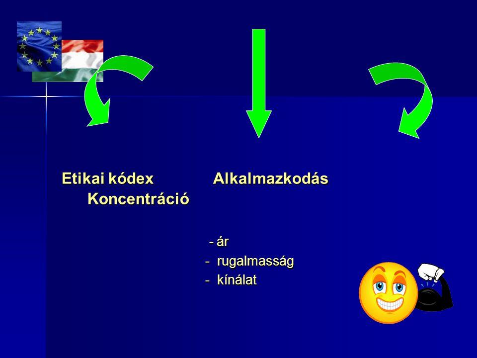 Etikai kódex Alkalmazkodás Koncentráció Etikai kódex Alkalmazkodás Koncentráció - ár - ár - rugalmasság - rugalmasság - kínálat - kínálat