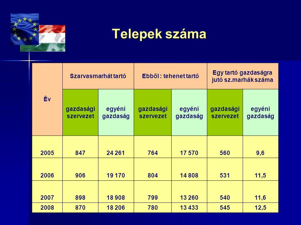 Tejtermékvásárlások alakulása (2008) Tejtermékvásárlások alakulása (2008) Forrás: GfK Hungária, Consumer Tracking