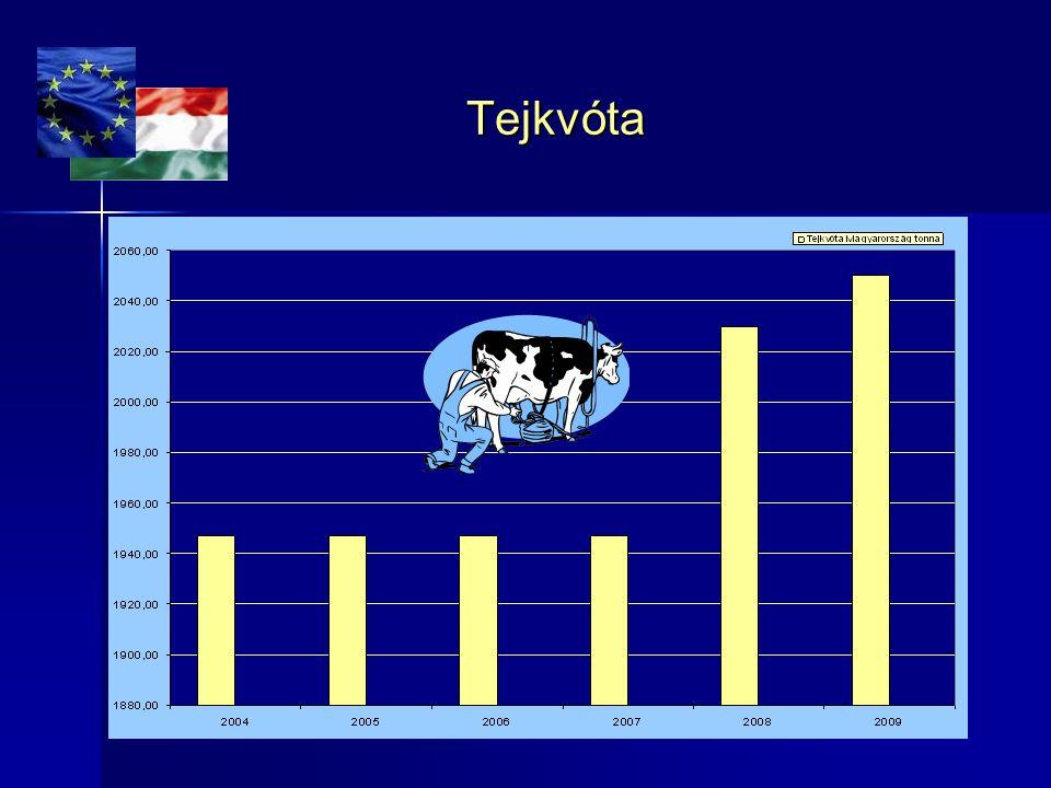 Hazai és import tejek piacrésze (UHT) Gyengébb forintárfolyam Egységes fellépés az import és hazai áruk minőségvizsgálata során Forrás: GfK Hungária, Consumer Tracking
