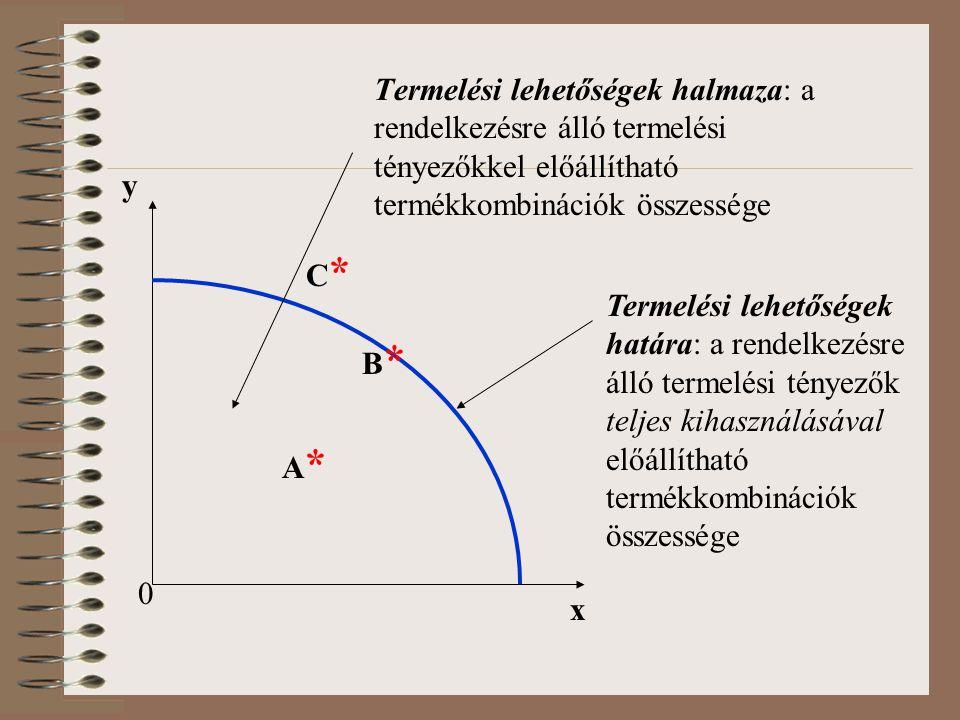 Termelési lehetőségek halmaza: a rendelkezésre álló termelési tényezőkkel előállítható termékkombinációk összessége x y 0 A*A* B*B* C*C* Termelési leh