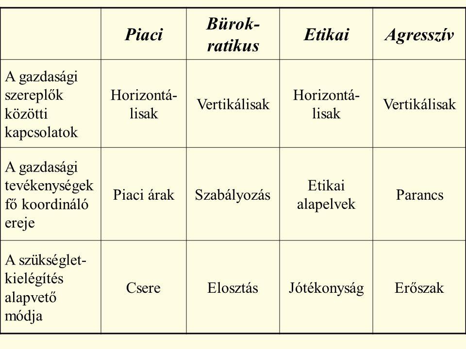 Piaci Bürok- ratikus EtikaiAgresszív A gazdasági szereplők közötti kapcsolatok Horizontá- lisak Vertikálisak Horizontá- lisak Vertikálisak A gazdasági