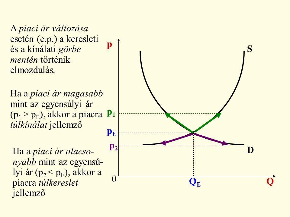 0 Q p D S pEpE QEQE A piaci ár változása esetén (c.p.) a keresleti és a kínálati görbe mentén történik elmozdulás. Ha a piaci ár magasabb mint az egye