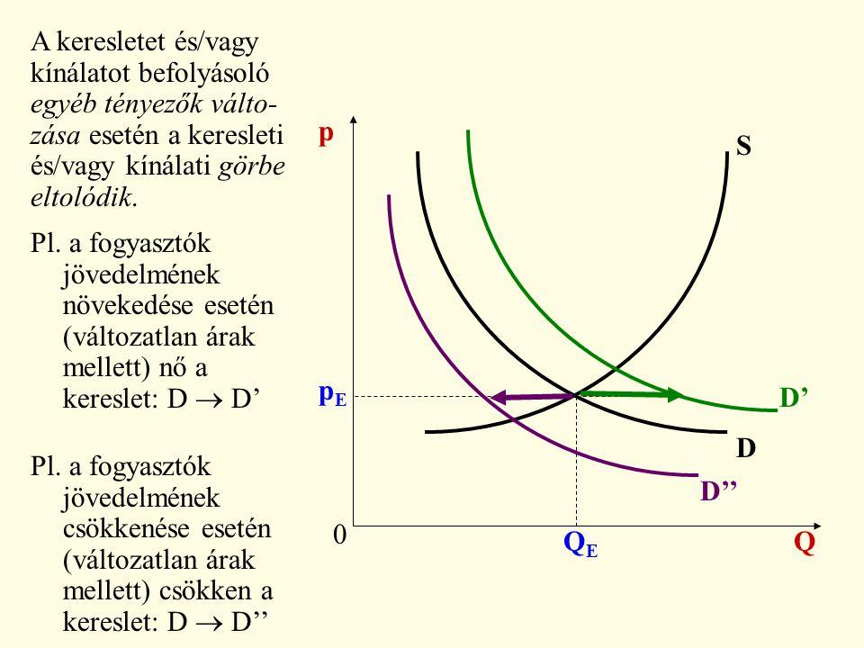0 Q p D S pEpE QEQE A keresletet és/vagy kínálatot befolyásoló egyéb tényezők válto- zása esetén a keresleti és/vagy kínálati görbe eltolódik. Pl. a f