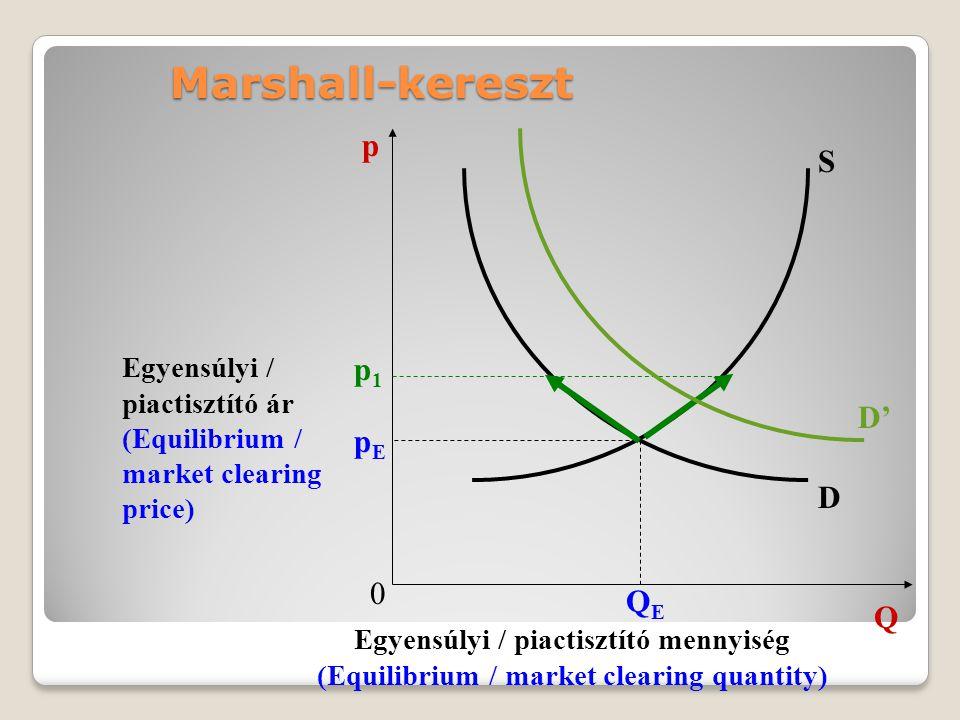 Marshall-kereszt 0 Q p D S pEpE QEQE Egyensúlyi / piactisztító ár (Equilibrium / market clearing price) Egyensúlyi / piactisztító mennyiség (Equilibri