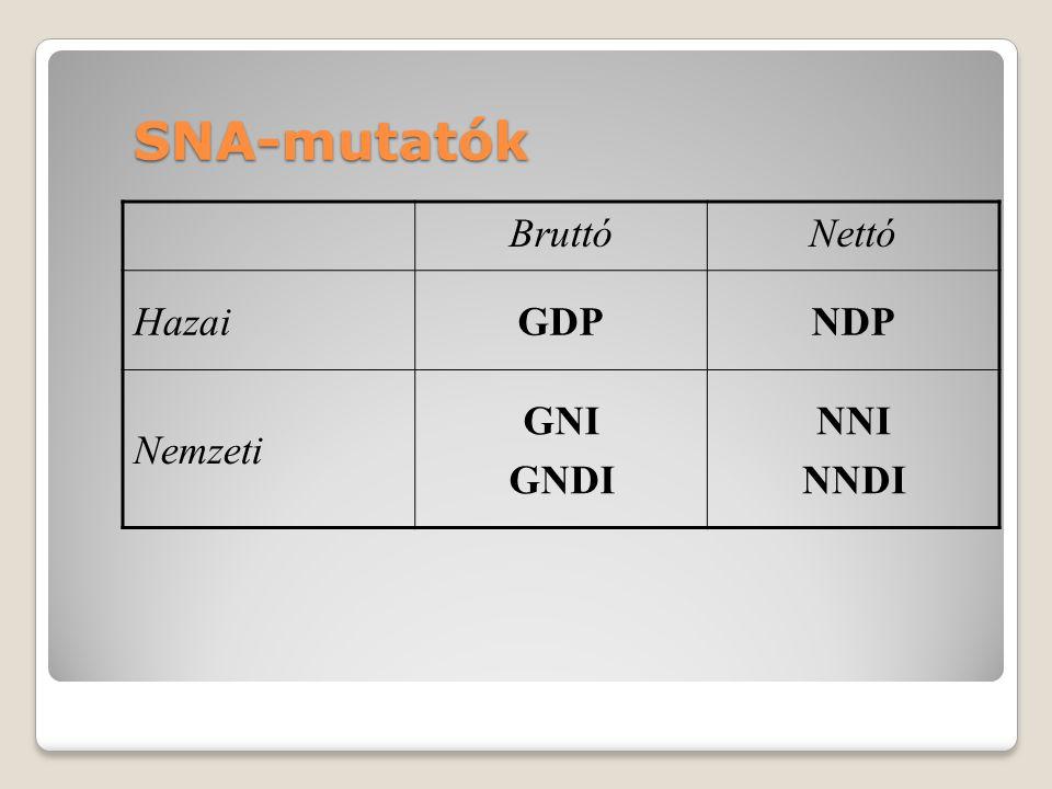 SNA-mutatók BruttóNettó HazaiGDPNDP Nemzeti GNI GNDI NNI NNDI