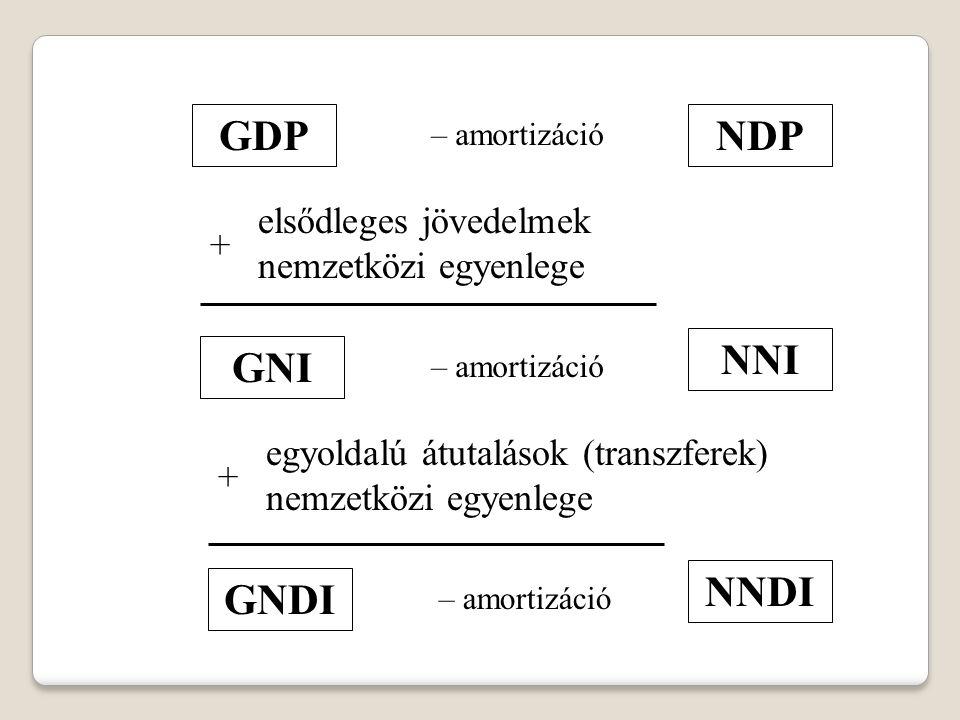 GDP – amortizáció NDP elsődleges jövedelmek nemzetközi egyenlege + GNI egyoldalú átutalások (transzferek) nemzetközi egyenlege + – amortizáció NNI GND