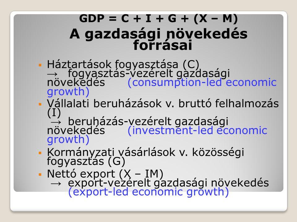GDP = C + I + G + (X – M) A gazdasági növekedés forrásai  Háztartások fogyasztása (C) → fogyasztás-vezérelt gazdasági növekedés (consumption-led econ