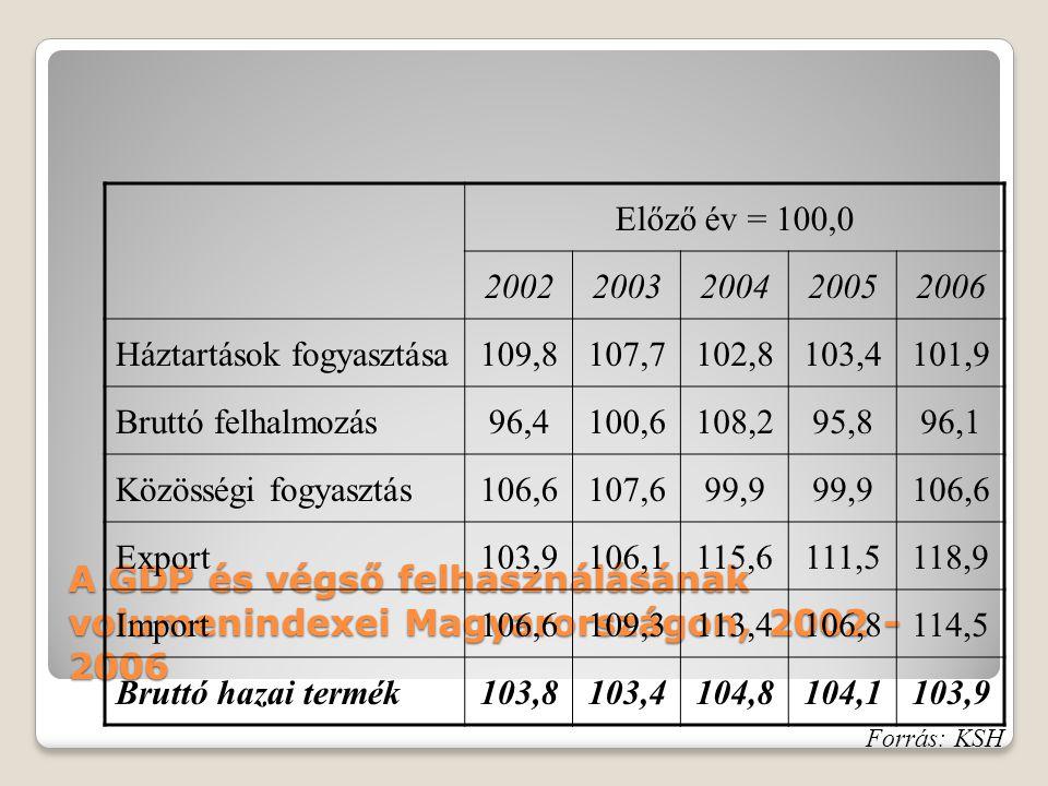 A GDP és végső felhasználásának volumenindexei Magyarországon, 2002 - 2006 Előző év = 100,0 20022003200420052006 Háztartások fogyasztása109,8107,7102,