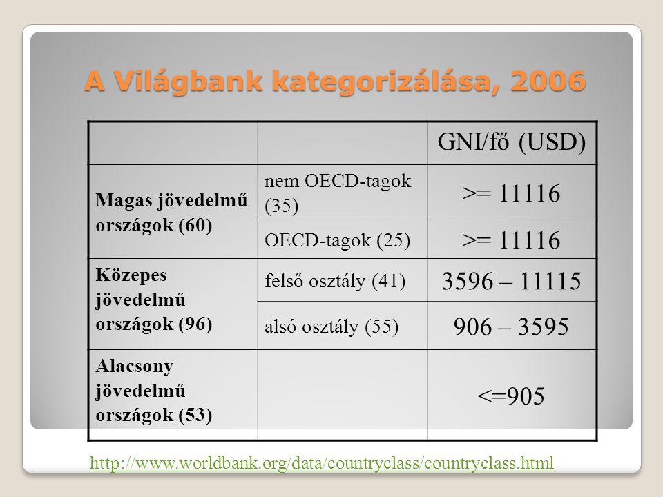 A Világbank kategorizálása, 2006 GNI/fő (USD) Magas jövedelmű országok (60) nem OECD-tagok (35) >= 11116 OECD-tagok (25) >= 11116 Közepes jövedelmű or