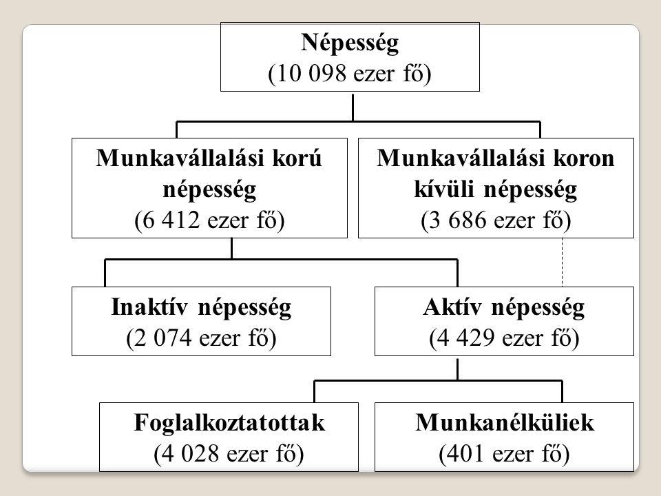 Népesség (10 098 ezer fő) Munkavállalási korú népesség (6 412 ezer fő) Munkavállalási koron kívüli népesség (3 686 ezer fő) Inaktív népesség (2 074 ez