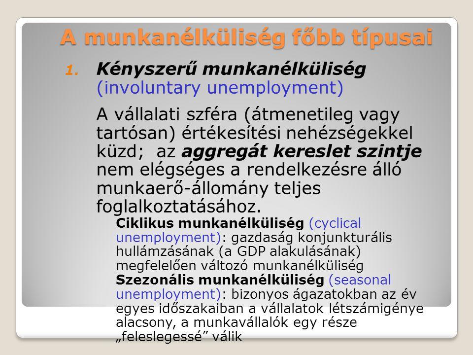 A munkanélküliség főbb típusai 1. Kényszerű munkanélküliség (involuntary unemployment) A vállalati szféra (átmenetileg vagy tartósan) értékesítési neh