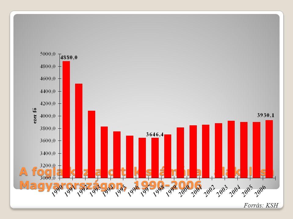 A foglalkoztatottak számának alakulása Magyarországon, 1990-2006 Forrás: KSH