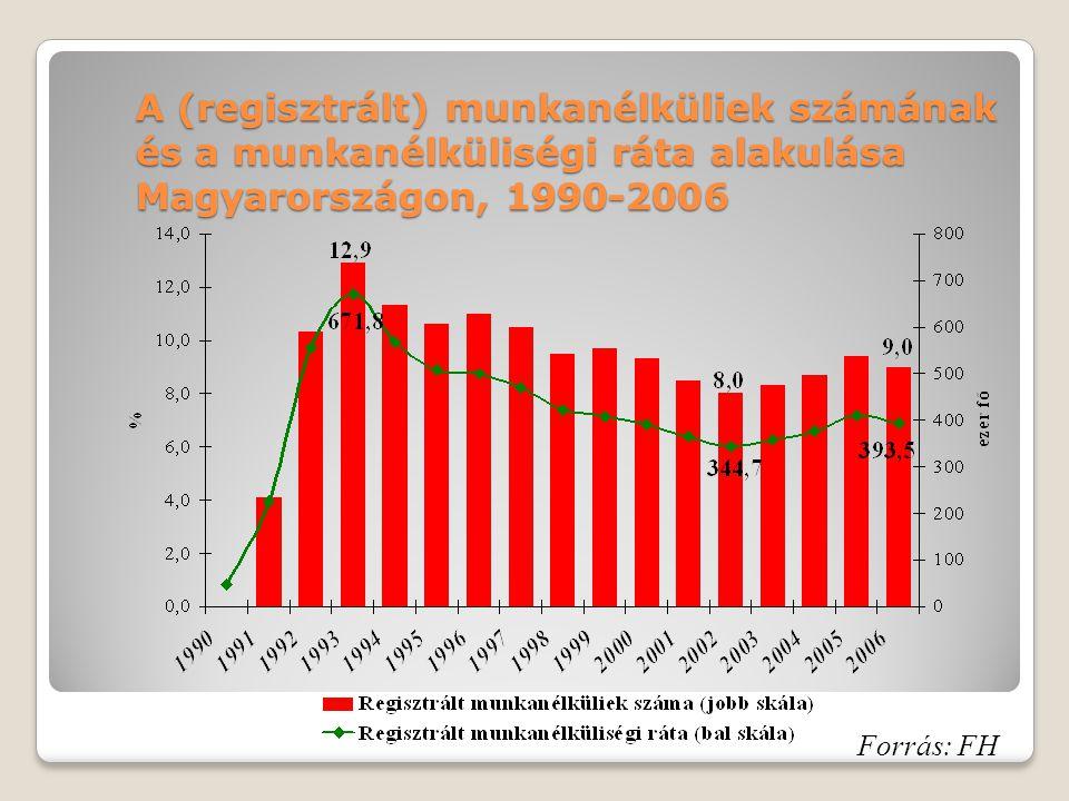 A (regisztrált) munkanélküliek számának és a munkanélküliségi ráta alakulása Magyarországon, 1990-2006 Forrás: FH