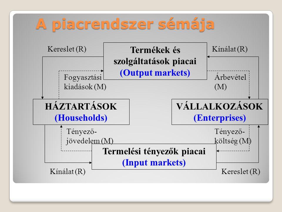 A piacrendszer sémája HÁZTARTÁSOK (Households) VÁLLALKOZÁSOK (Enterprises) Termékek és szolgáltatások piacai (Output markets) Termelési tényezők piaca