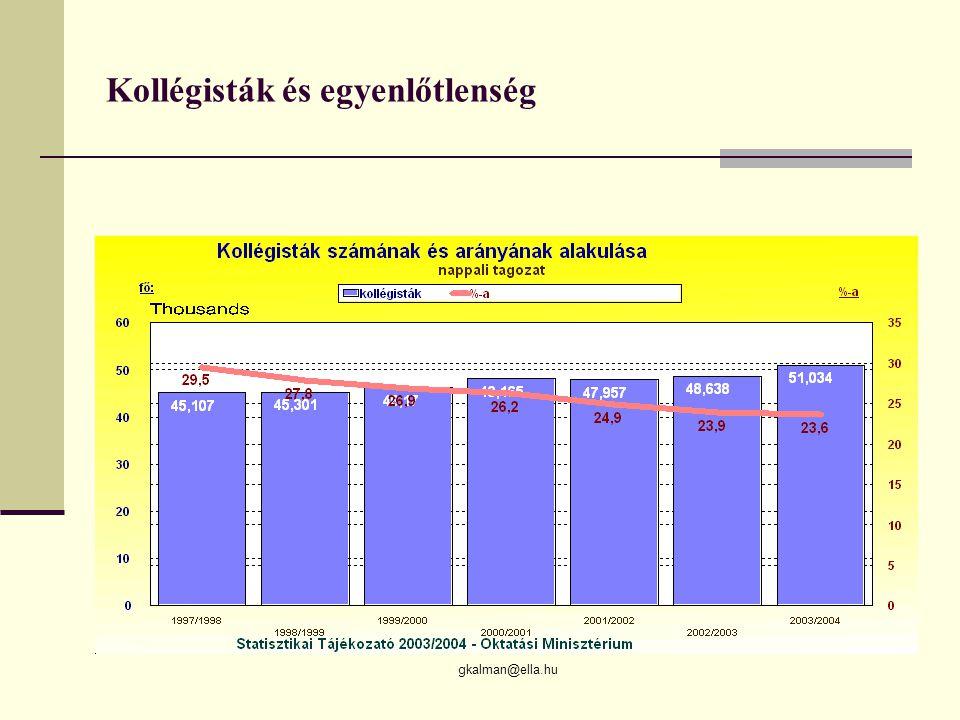 gkalman@ella.hu Kollégisták és egyenlőtlenség