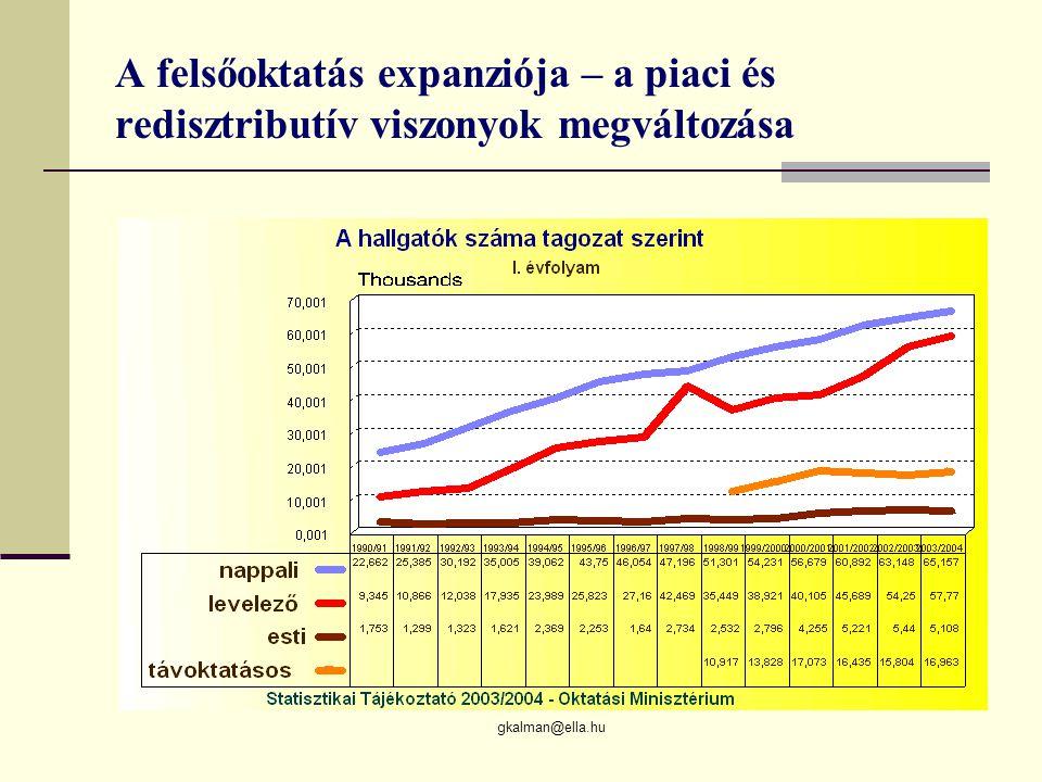 gkalman@ella.hu A felsőoktatás expanziója – a piaci és redisztributív viszonyok megváltozása