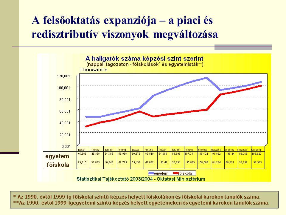 gkalman@ella.hu A felsőoktatás expanziója – a piaci és redisztributív viszonyok megváltozása * Az 1990. évtől 1999-ig főiskolai szintű képzés helyett