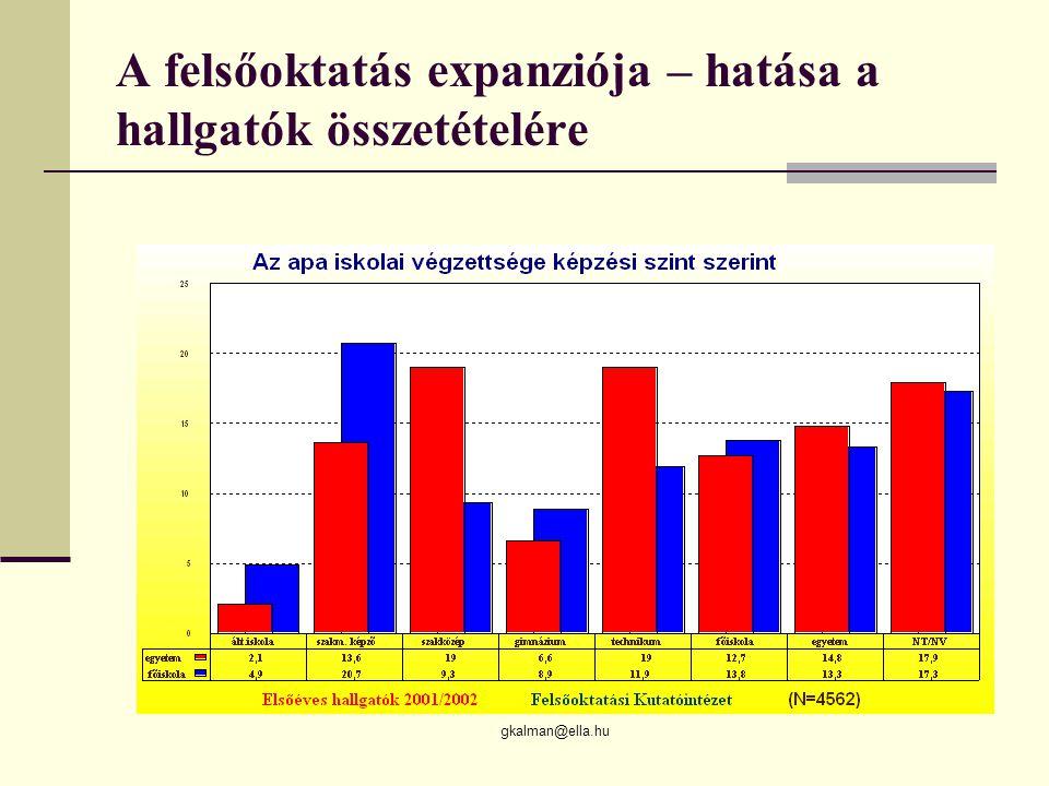gkalman@ella.hu A felsőoktatás expanziója – hatása a hallgatók összetételére