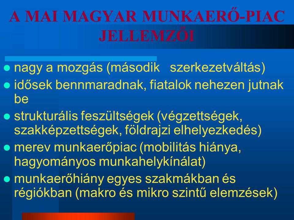 Magyarország helyzete az EU 25-ben Foglalkoz- tatási ráta (%) Munkanél- küliségi ráta (%) EU 1564,37,7 Magyarország57,06,1 Csatlakozott 10 ország 55,97,9