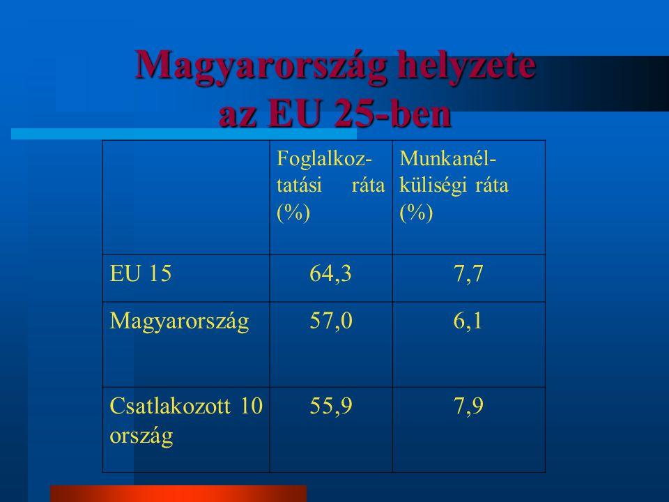 Magyarország helyzete az EU 25-ben Foglalkoz- tatási ráta (%) Munkanél- küliségi ráta (%) EU 1564,37,7 Magyarország57,06,1 Csatlakozott 10 ország 55,9