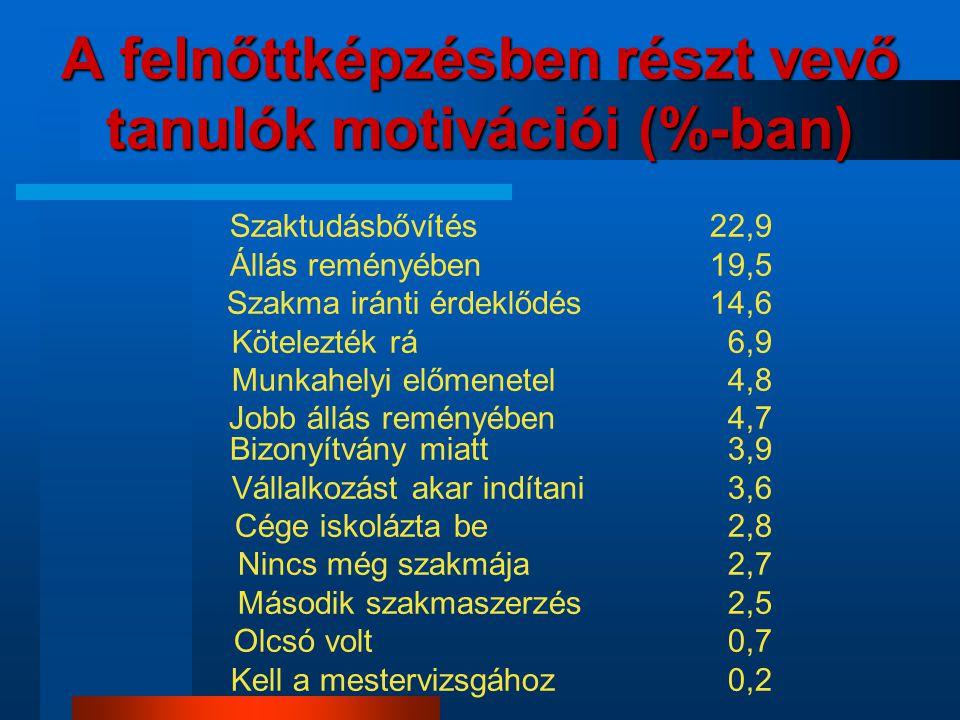 A felnőttképzésben részt vevő tanulók motivációi (%-ban) Szaktudásbővítés 22,9 Állás reményében 19,5 Szakma iránti érdeklődés 14,6 Kötelezték rá 6,9 M