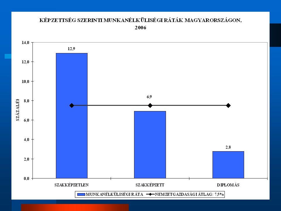 A vállalkozások képzései Munkáltató kezdeményezésére indított továbbképzések (az elmúlt években): munkahelyi képzésen a foglalkoztatottak 20%-a vesz részt ezen belül a férfiak és a nagyobb vállalatnál dolgozók valamivel nagyobb arányban az egy főre eső képzési órák száma 37, azaz az adott évben egy heti munkaidő a szakképzési hozzájárulási kötelezettség 0,5 %-át saját munkavállalóik szakképzésére fordíthatják