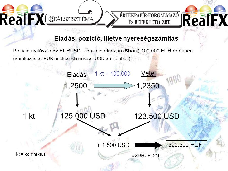 Eladási pozíció, illetve nyereségszámítás Pozíció nyitása: egy EURUSD – pozíció eladása (Short) 100.000 EUR értékben: (Várakozás: az EUR értékcsökkenése az USD-al szemben) Vétel Eladás 1,25001,2350 1 kt 1 kt = 100.000 125.000 USD 123.500 USD + 1.500 USD USDHUF=215 322.500 HUF kt = kontraktus