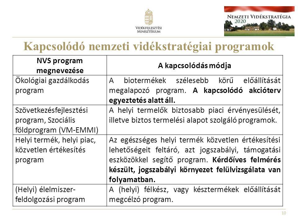 10 Kapcsolódó nemzeti vidékstratégiai programok NVS program megnevezése A kapcsolódás módja Ökológiai gazdálkodás program A biotermékek szélesebb körű