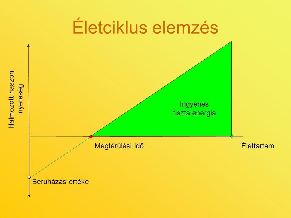 Életciklus elemzés Beruházás értéke Megtérülési időÉlettartam Ingyenes tiszta energia Halmozott haszon, nyereség