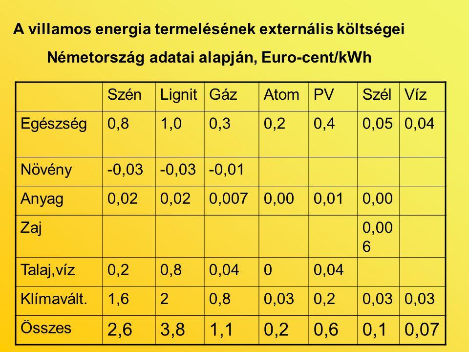 A villamos energia termelésének externális költségei Németország adatai alapján, Euro-cent/kWh SzénLignitGázAtomPVSzélVíz Egészség0,81,00,30,20,40,050