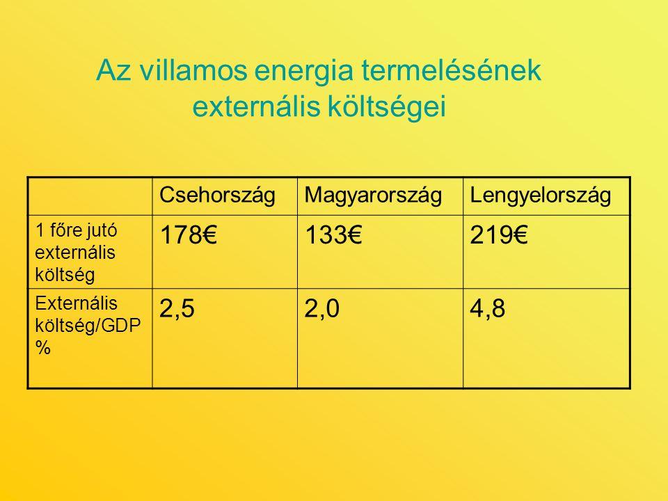 Az villamos energia termelésének externális költségei CsehországMagyarországLengyelország 1 főre jutó externális költség 178€133€219€ Externális költs