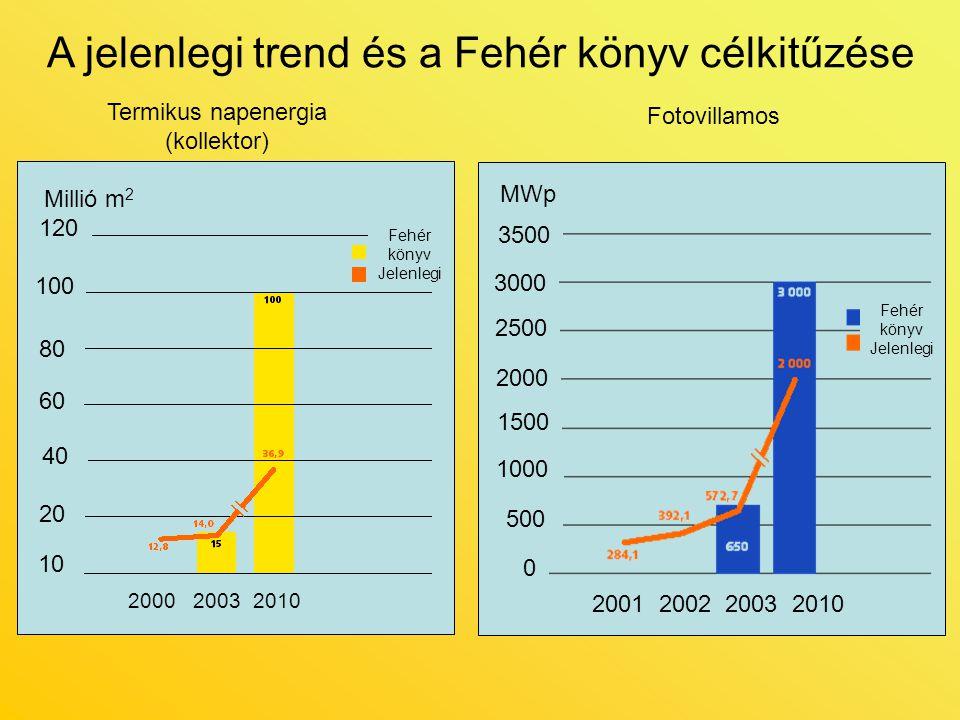 A jelenlegi trend és a Fehér könyv célkitűzése Millió m 2 120 100 80 60 40 20 10 2000 2003 2010 Fehér könyv Jelenlegi Fehér könyv Jelenlegi 2001 2002