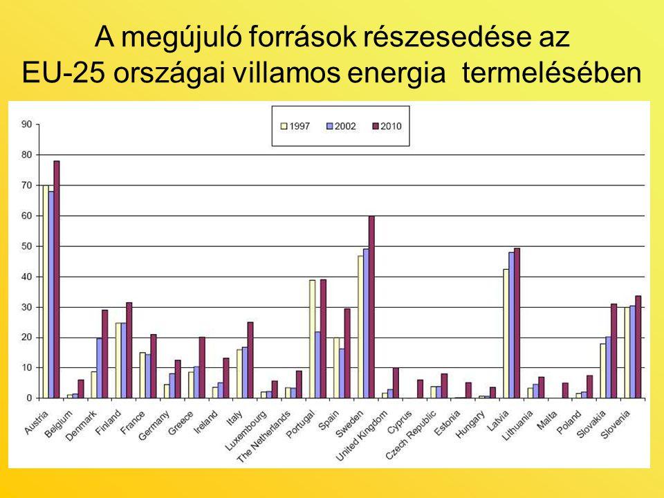A megújuló források részesedése az EU-25 országai villamos energia termelésében