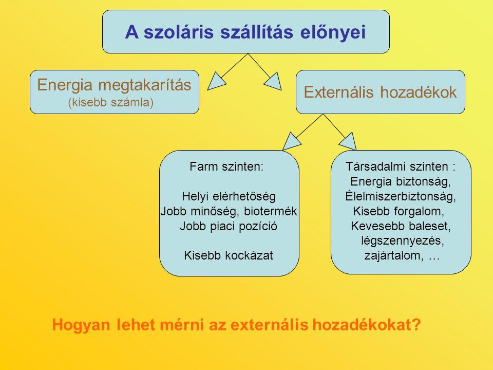 A szoláris szállítás előnyei Externális hozadékok Energia megtakarítás (kisebb számla) Farm szinten: Helyi elérhetőség Jobb minőség, biotermék Jobb pi