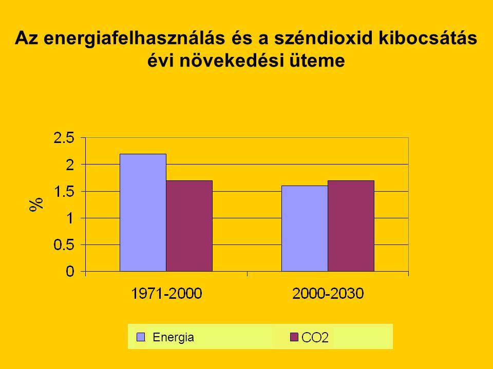 Az energiafelhasználás és a széndioxid kibocsátás évi növekedési üteme Energia