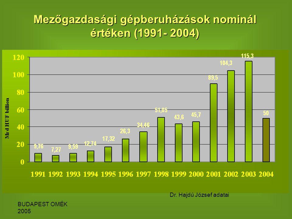 BUDAPEST OMÉK 2005 Mezőgazdasági gépberuházások nominál értéken (1991- 2004) Dr.