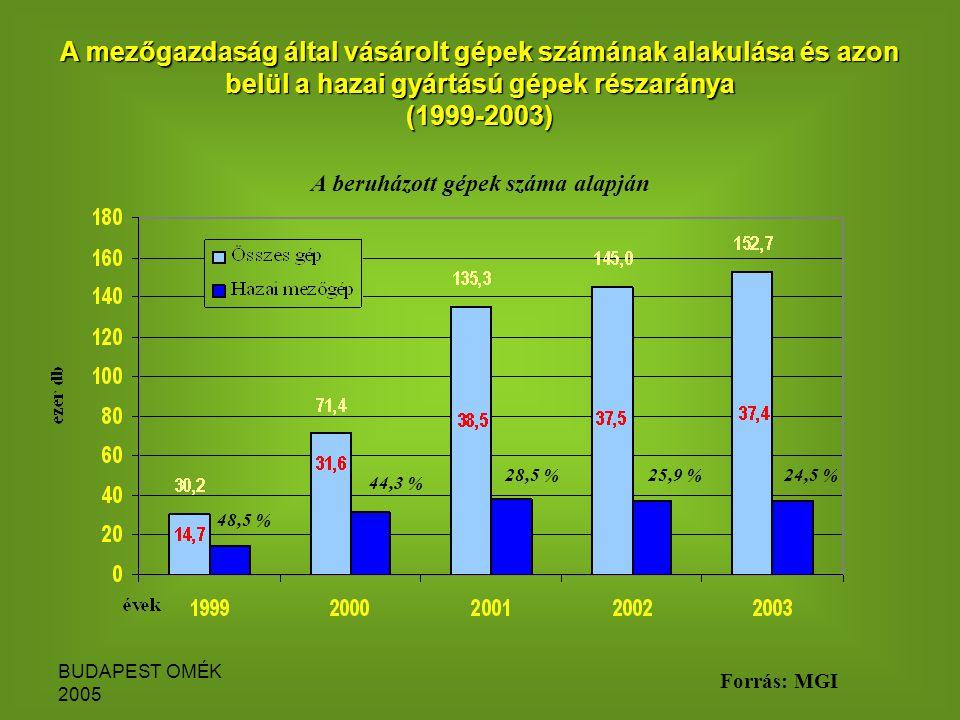 BUDAPEST OMÉK 2005 A mezőgazdaság által vásárolt gépek számának alakulása és azon belül a hazai gyártású gépek részaránya (1999-2003) A beruházott gépek száma alapján 48,5 % 44,3 % 28,5 %25,9 %24,5 % Forrás: MGI