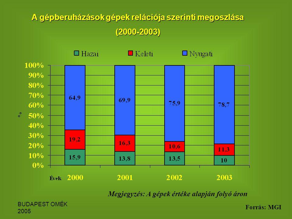 BUDAPEST OMÉK 2005 A gépberuházások gépek relációja szerinti megoszlása (2000-2003) Megjegyzés: A gépek értéke alapján folyó áron Forrás: MGI