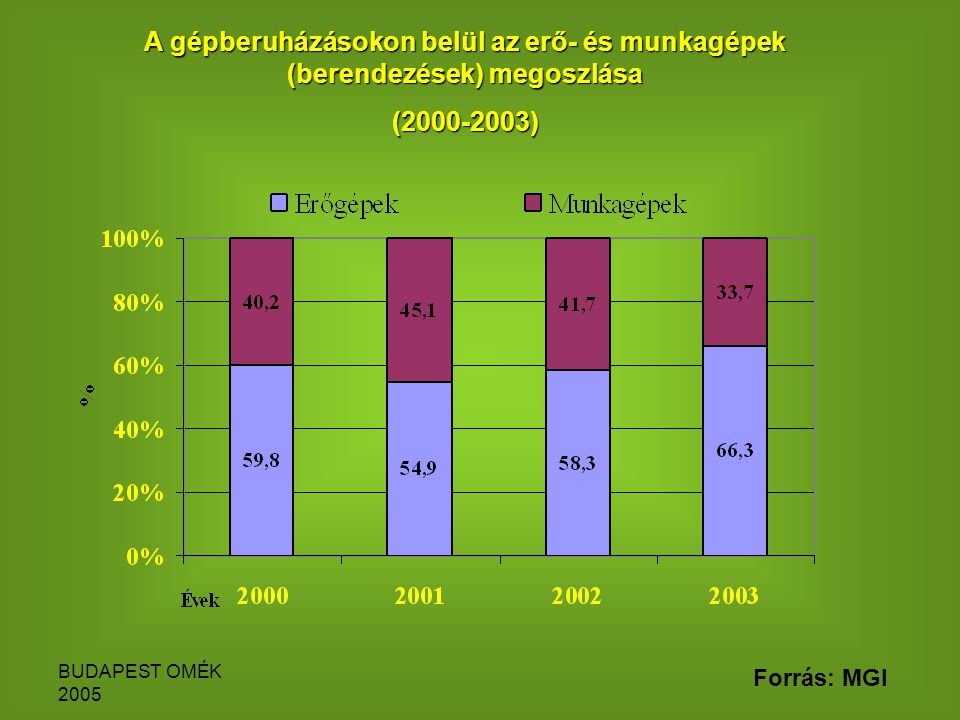 BUDAPEST OMÉK 2005 A gépberuházásokon belül az erő- és munkagépek (berendezések) megoszlása (2000-2003) Forrás: MGI