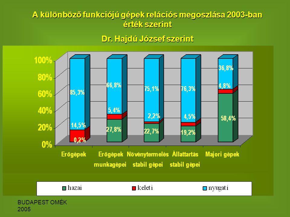 BUDAPEST OMÉK 2005 A különböző funkciójú gépek relációs megoszlása 2003-ban érték szerint Dr.